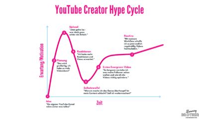YouTube Creator Hype Cycle – Diese Phasen durchläuft jeder Content Creator
