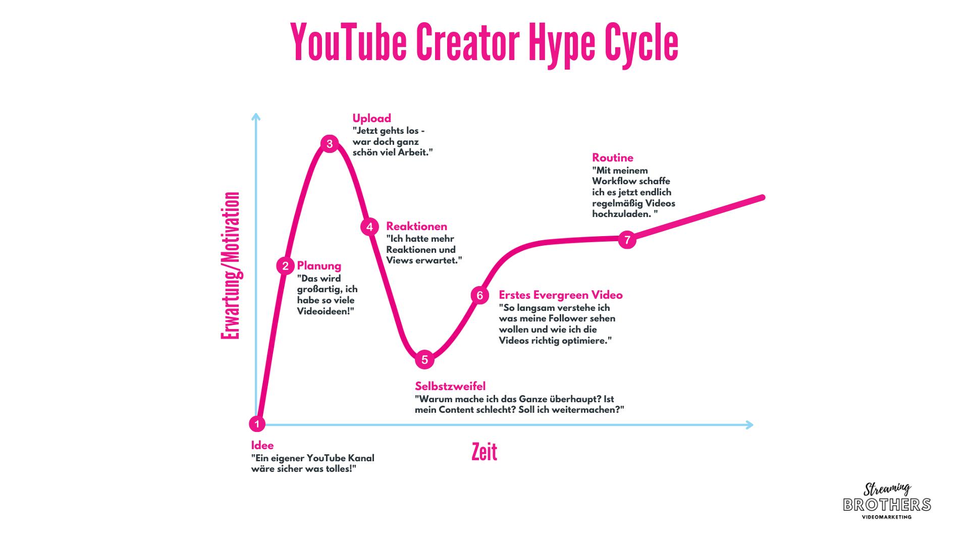 YouTube Creator Hype Cycle