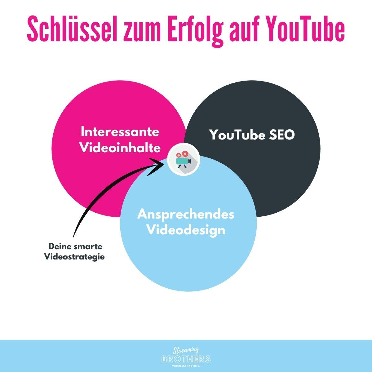 Wie wird man auf YouTube erfolgreich? | Der Schlüssel zum Erfolg