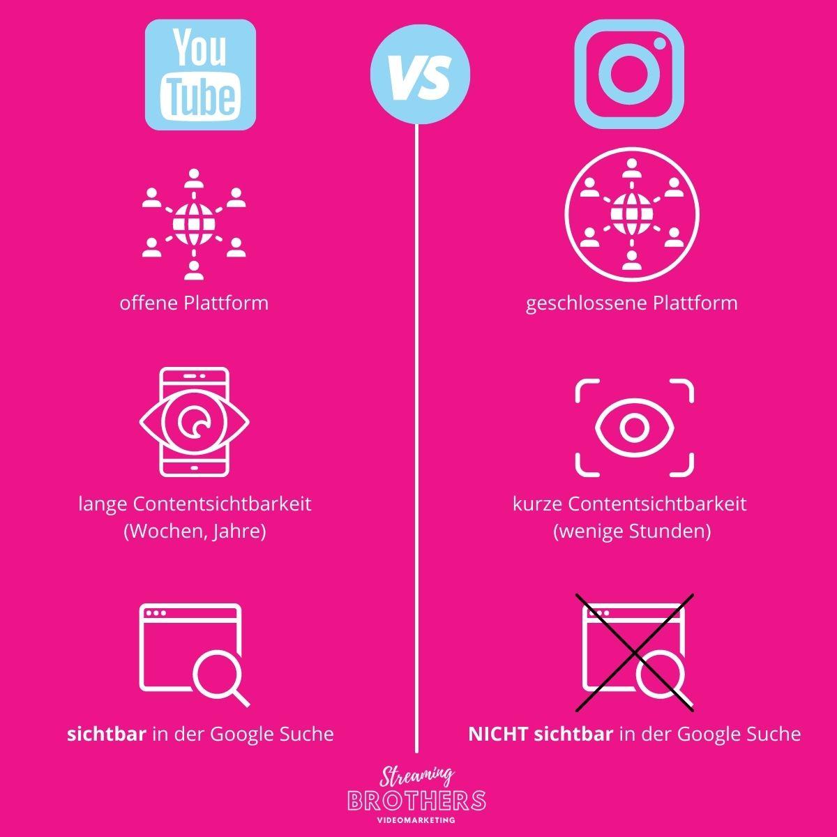 YouTube vs. Instagram - Darum ist Instagram keine Alternative!